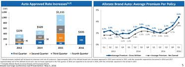 rate increase approvals sought by allstate through the first quarter of 2016 are shown here