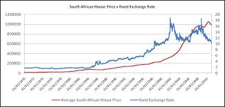 compare bureau de change exchange rates historical exchange rate rand to dollar live exchange rates