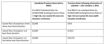 Flood Insurance Premium Estimate by Sle Premium Flood Insurance Rates