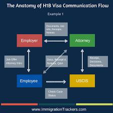 next steps after h1b visa approval by uscis