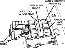 solved where is the ac clutch relay on a 06 dodge 3500 fixya