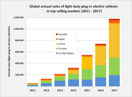light duty at work rules electric car use by country wikipedia