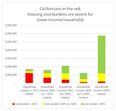 how to fix california u0027s housing affordability crisis san diego