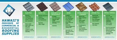 Tile Roofing Supplies Hawaii Supply Llc Roofing Insulation U0026 Waterproofing