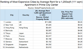 Sq Feet To Meters Average Rent In Tokyo Compared To Other World Cities Blog