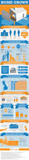 the growth of home business in the uk nerdgraph