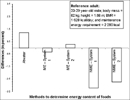 The Amount Of Light And Temperature Are Examples Of Chapter 3 Calculation Of The Energy Content Of Foods Energy