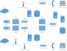 logical layout of network network diagrams jose rodriguez