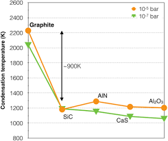 coordinated analysis of two graphite grains from the co3 0 lap