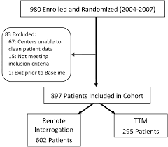 clinical benefits of remote versus transtelephonic monitoring of