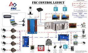 technical info 2014 memphis frc