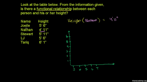 relations and functions video khan academy