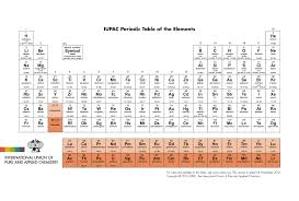 How Many Groups Are On The Periodic Table Iupac International Union Of Pure And Applied Chemistry Periodic