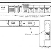 restaurant kitchen layout ideas commercial kitchen layout design hungrylikekevin com