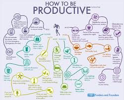 it done 35 habits of the most productive people infographic