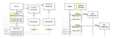 factory design pattern abstract factory pattern