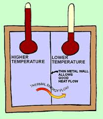 The Amount Of Light And Temperature Are Examples Of The Second Law Of Thermodynamics How Energy Flows From Useful To