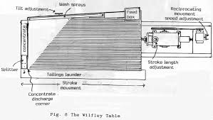 Gravity Table How To Operate A Wilfley Shaker Table