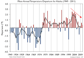 Alaska Wildfire Climate Change by Report U0027forget Global Warming Alaska Is Headed For An Ice Age