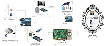 home network design project github krohak integrated design project this repository