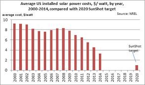 Solar Power System Cost Estimate by Us Solar Power Installed Costs On Course For 2020 Target