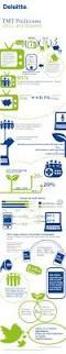 Deloitte Consulting Resume 53 Best Deloitte Infographics Images On Pinterest Infographics