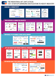 Supply Chain Fashion Industry 92 Market Maps Covering Fintech Cpg Auto Tech Healthcare And More