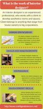 What Is An Interior Designer by Infographic Various Aspects To Be Considered For Interior Design