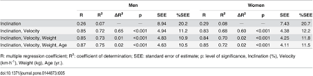 Linear Regression Table Multiple Linear Regression Analysis For Predicting Vo2peak