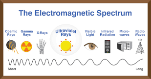 uv l short and long wavelength ultraviolet light what is it a frequently asked question