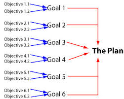 strategic planning goals and objectives