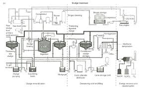 biological and chemical wastewater treatment processes intechopen