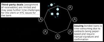 finance 2025 when blockchain fulfills cfos u0027 paperless vision