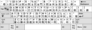 keyboard layout letter frequency when people say that dvorak or colemak keyboard layout is superior