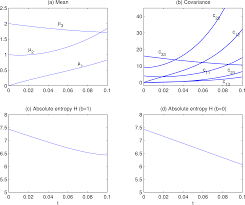 entropy free full text entropy evolution and uncertainty
