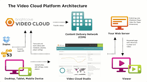 architecture new what is cloud architecture room design ideas
