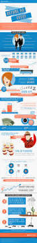 party planner contract template 435 best career wedding planning images on pinterest event day in the life of an event planner infographic series take a look at all the excitement and craziness event planners go through before during and after