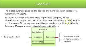 define standard asset accounts goodwill video slide 18 youtube