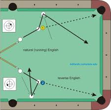 Types Of Pool Tables by Pool Tutorial English Sidespin