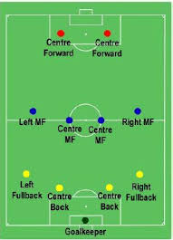 football players and their positions