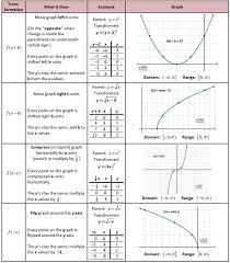 715 best teaching images on pinterest high maths