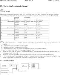 behaviour report template pd48xuv digital portable radio test report emc trf template hytera