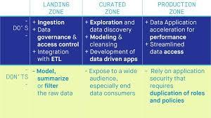 a good data lake starts with a good blueprint make big data work