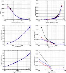 osa performance estimation of dual comb spectroscopy in