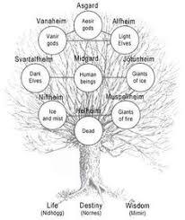 yggdrasil tree of vikings