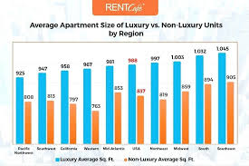 average rent for 2 bedroom apartment average rent for a 2 bedroom apartment average apartment size of