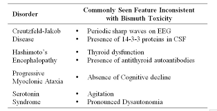 Bismuth Periodic Table Bismuth Toxicity A Rare Cause Of Neurologic Dysfunction