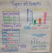 3rd grade types of graphs anchor chart 3 8a frequency table bar