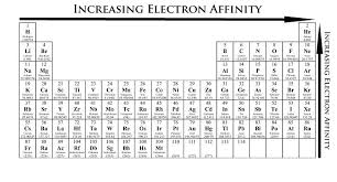 Basic Periodic Table Periodic Trends Chemistry Libretexts