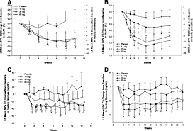 evaluation of efficacy and safety of the glucagon receptor